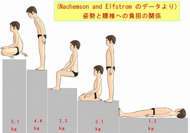 姿勢と腰椎の負担度.jpg