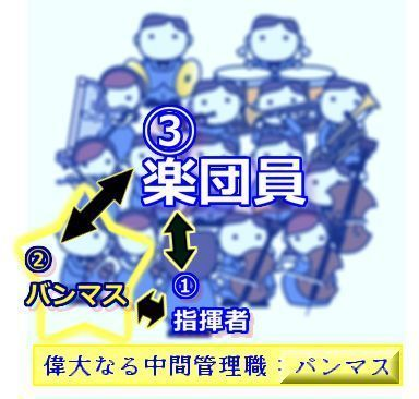 指揮者-バンマス-楽団員.jpg