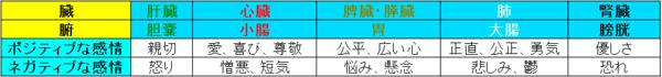 陰陽五行説での感情対応表.png