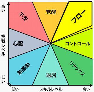 フロー理論.png