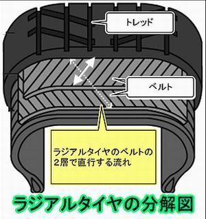 ラジアルタイヤのベルト.jpg