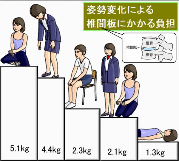 姿勢変化による椎間板にかかる負担.png