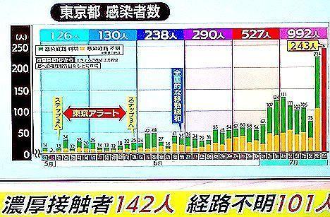 東京感染者数.jpg