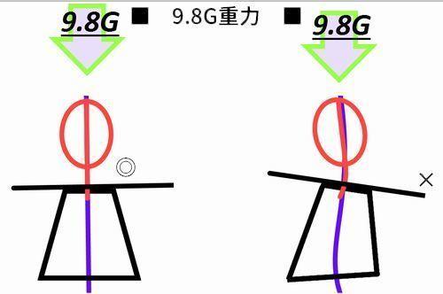 理想姿勢と歪曲姿勢ワイヤーフレーム98G.jpg