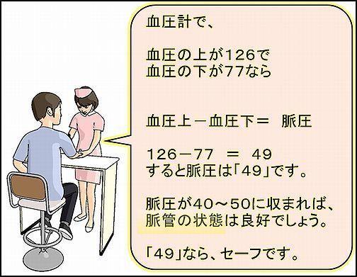 血圧計で脈圧チェックすると脈管の状態がわかる.jpg